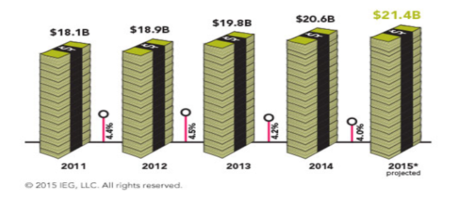 IEG 2015 Sponsorship Industry Report