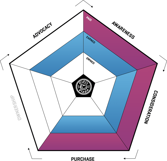 ampagency_work_cicis_ecosystem