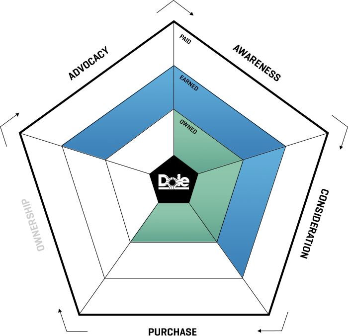 ampagency_work_dole_ecosystem