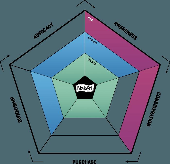 ampagency_work_naked_ecosystem