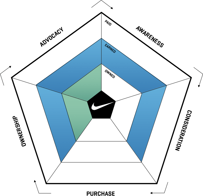 ampagency_work_nike_ecosystem