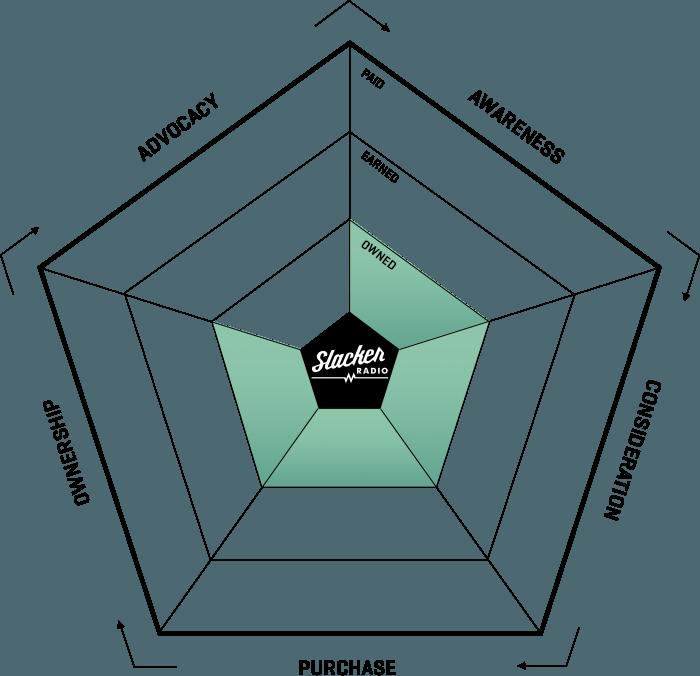 ampagency_work_slacker_ecosystem