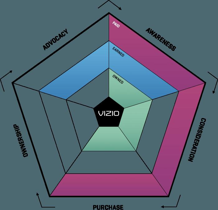 ampagency_work_vizio_ecosystem