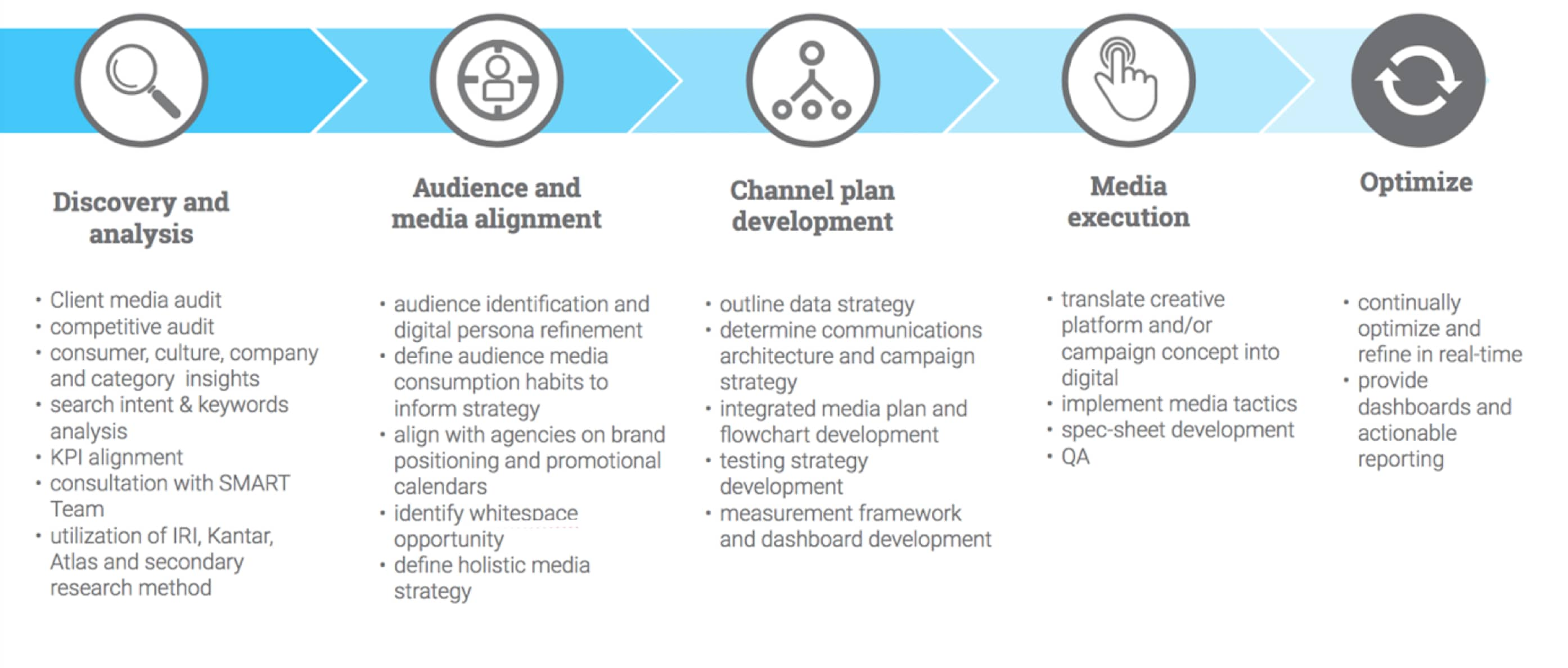 expertise_integrated-media_process_04