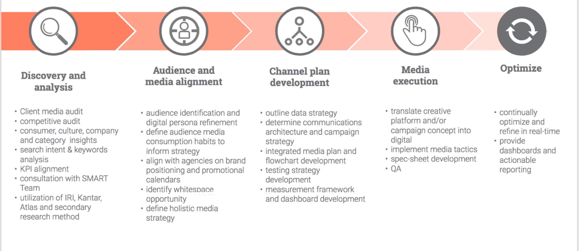 integrated media 1