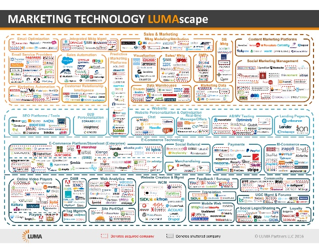 marketing-technology-lumascape-1-638.jpg