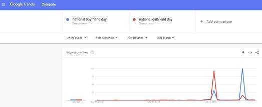 national girlfriend  day vs. national boyfriend day