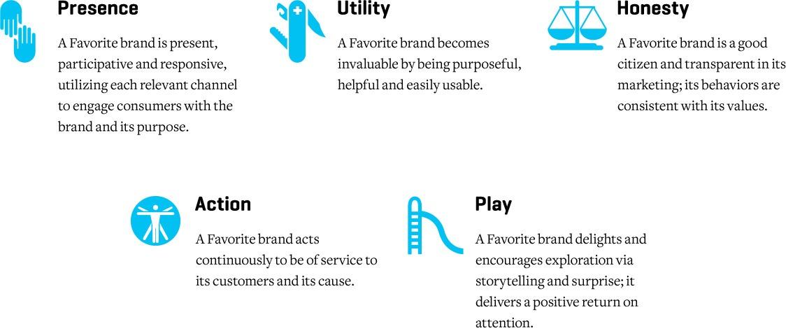 expertise_strategy_brand-behaviors